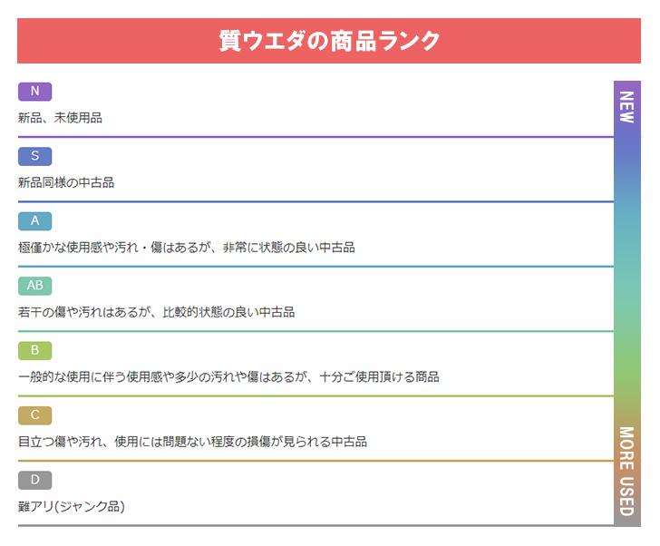 質ウエダのランク表